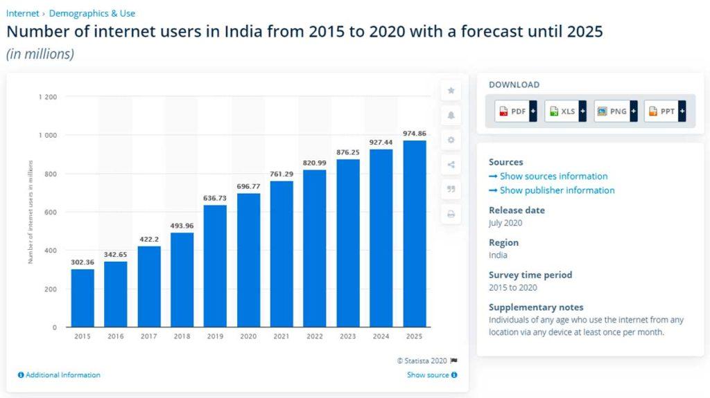 Количество пользователей интернета в Индии