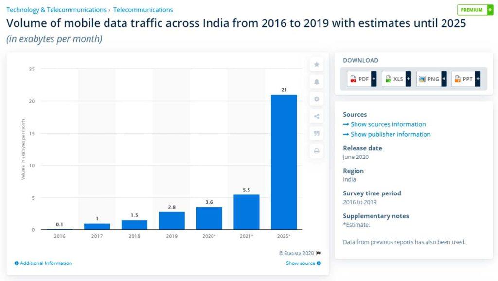 Объём мобильного трафика в Индии