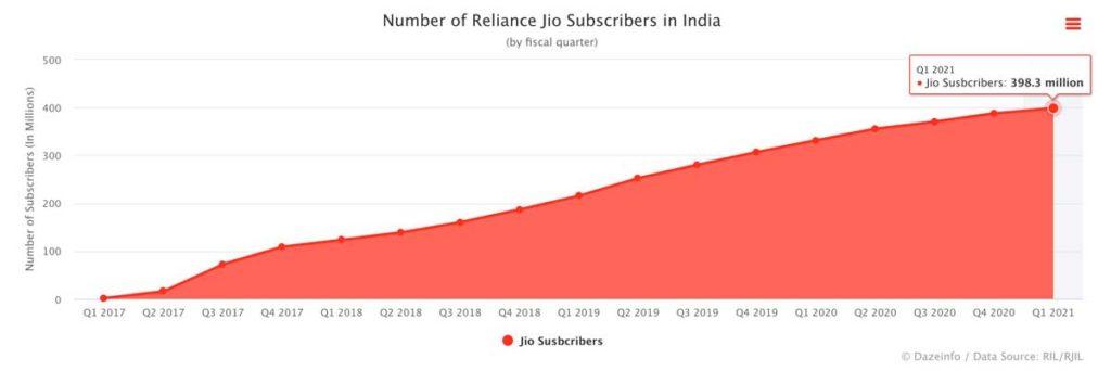 Количество клиентов Jio в Индии