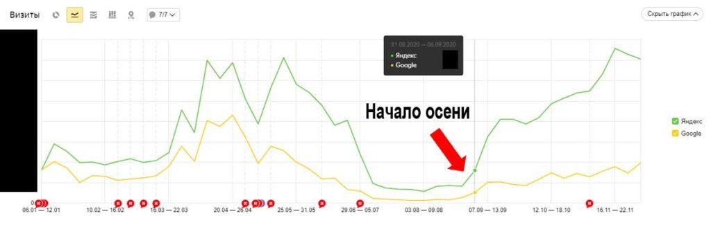 Дорвеи в Яндексе