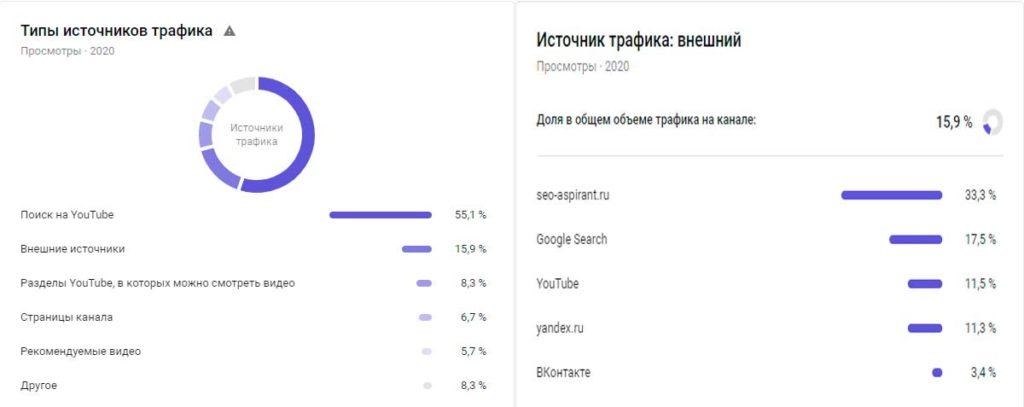 Статистика Ютуб-канала SEO-aspirant