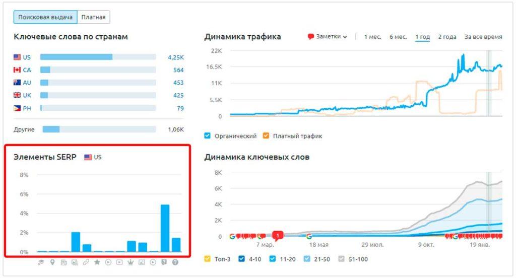 SEO-анализ сайта doelashes.com