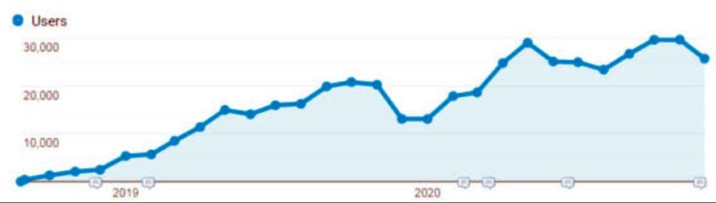 Ведение блога: органический рост трафика