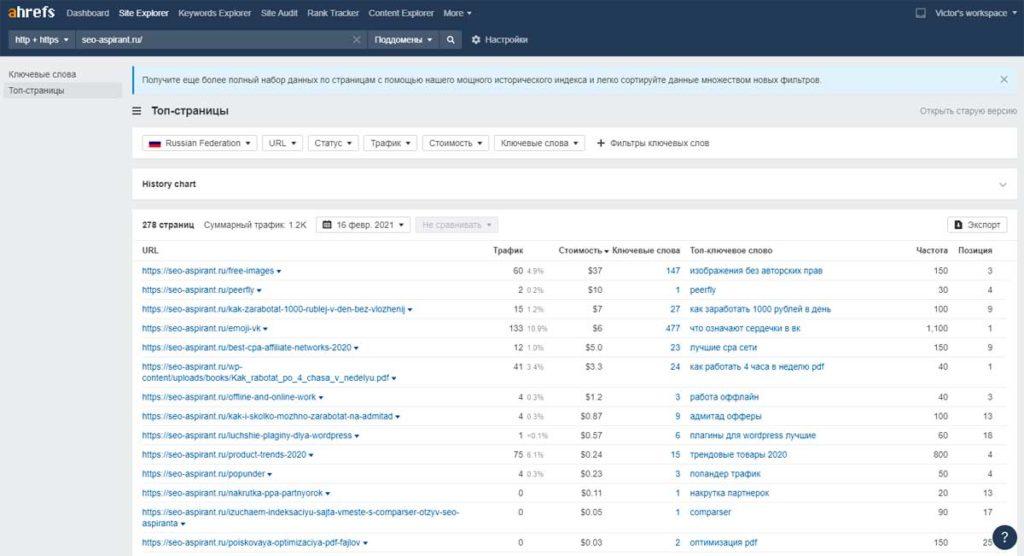Анализ контента сайтов конкурентов