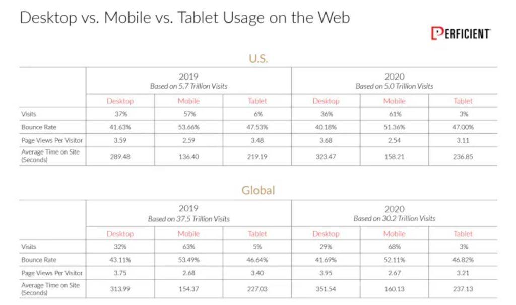 Использование настольных компьютеров и мобильных устройств в интернете