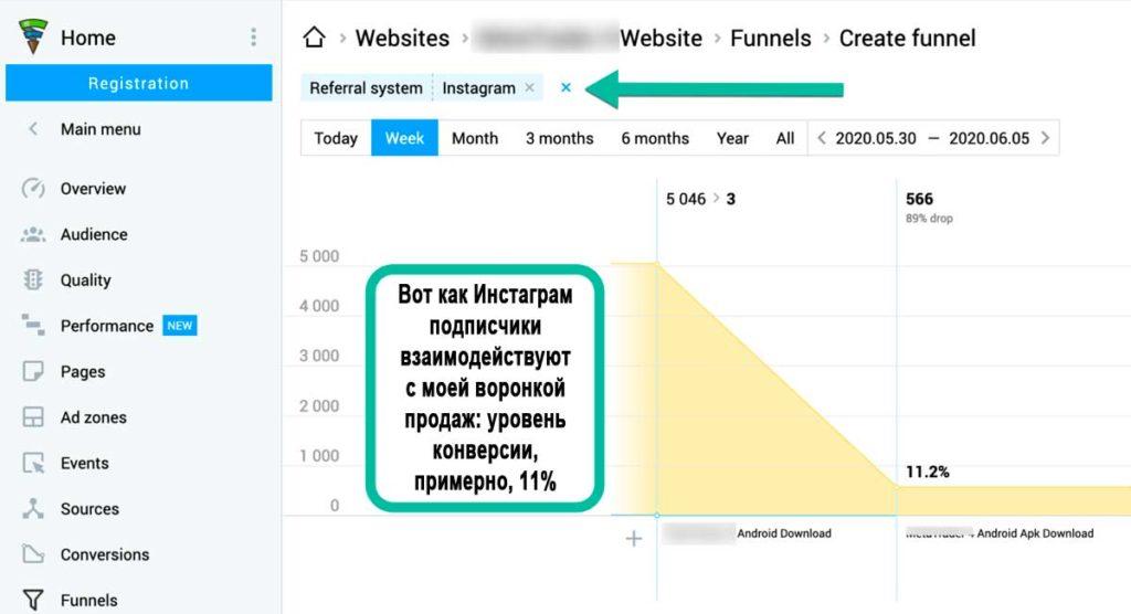 Воронка продаж в Инстаграм: пример анализа