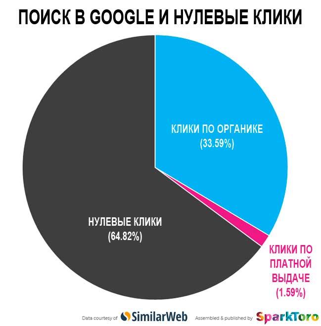 Поиск в Гугл и нулевые клики