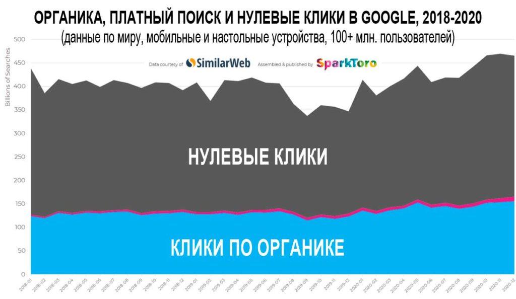 Органика, платный поиск и нулевые клики в Google с 2018 по 2020