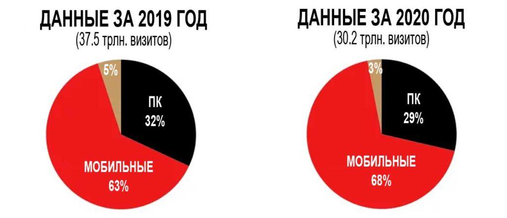 Данные по посещениям за 2019 и 2020 год