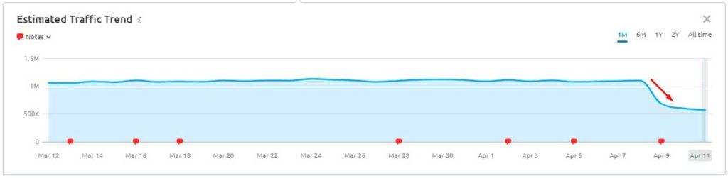 Google срезал половину трафика