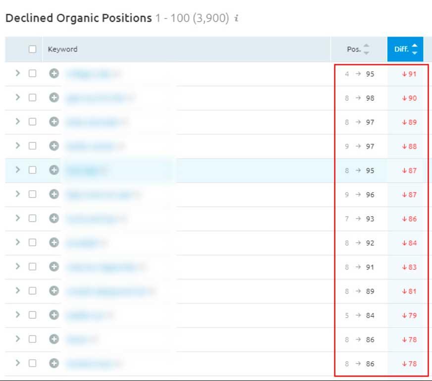 Позиции сайта упали из топ-10 до топ-100
