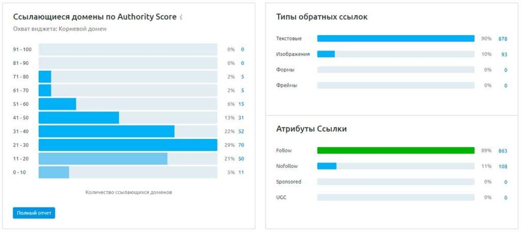 Ссылающиеся домены по Authority Score