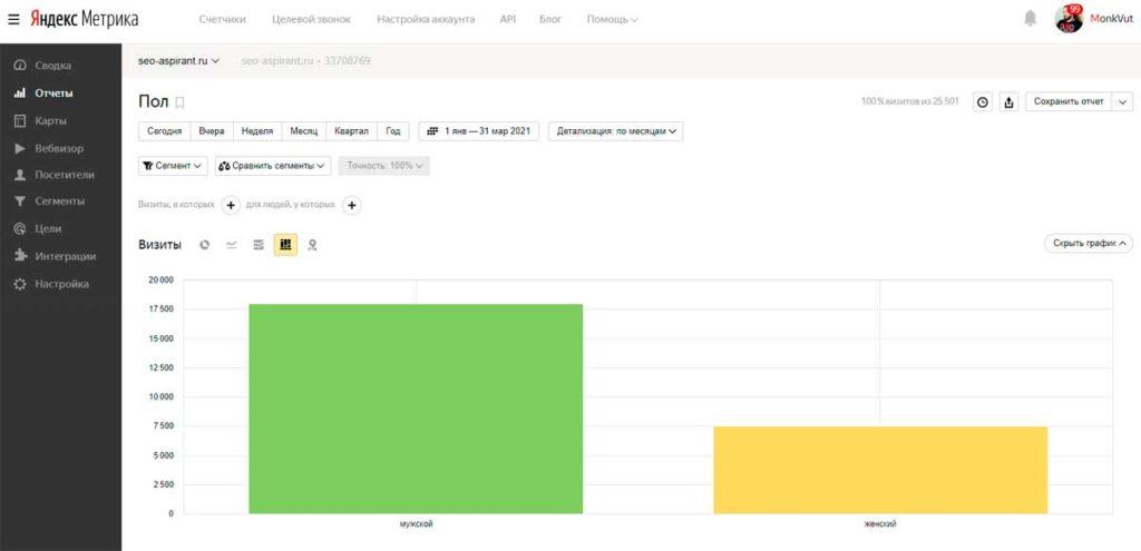 Как использовать Яндекс Метрику для профилирования посетителей
