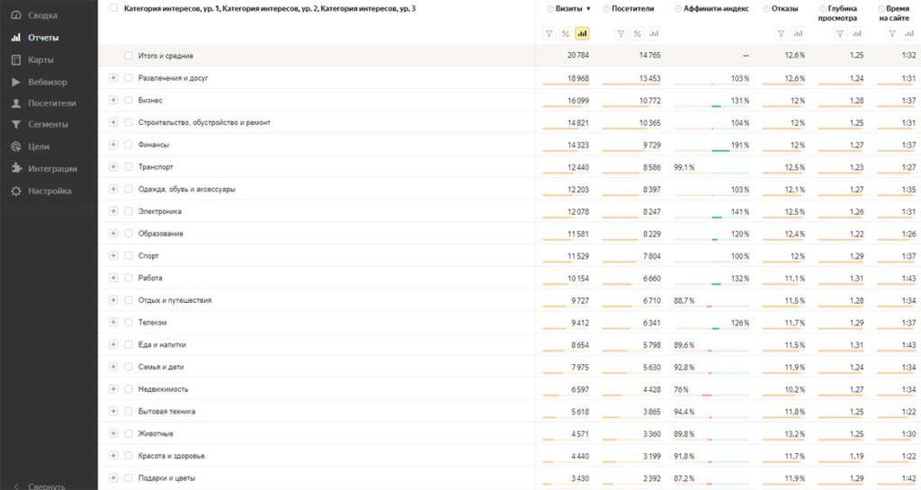 Яндекс Метрика: долгосрочные интересы