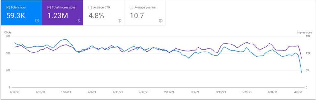 Последствия Google Product Reviews Update
