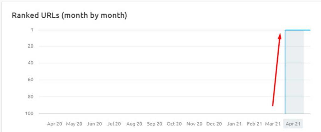Рост позиций обзорщиков в поисковой выдаче Гугл