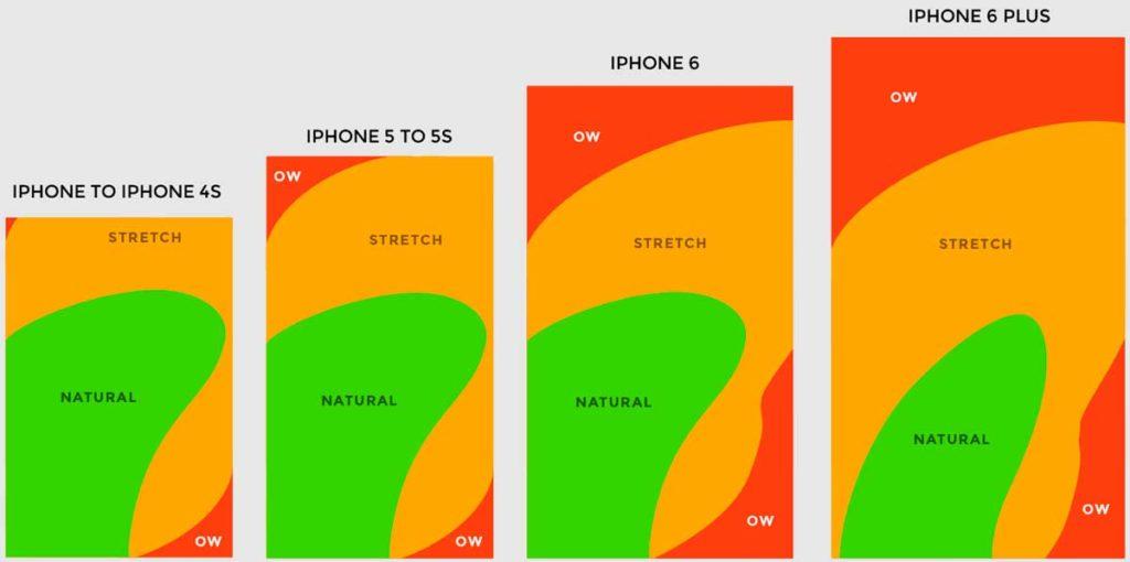Тепловые карты пользователей Айфона