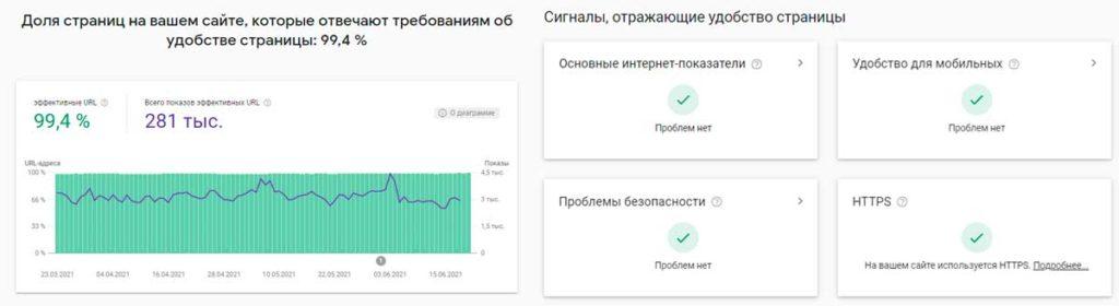 Характеристики удобства сайта для пользователей