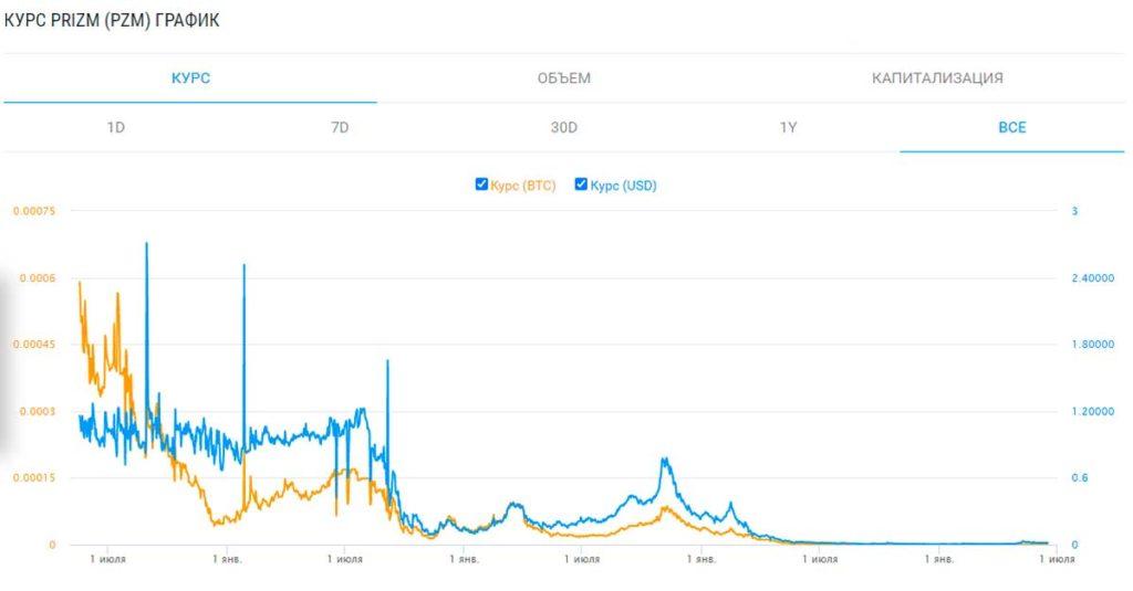 График курса криптовалюты Призма (к доллару и биткоину)