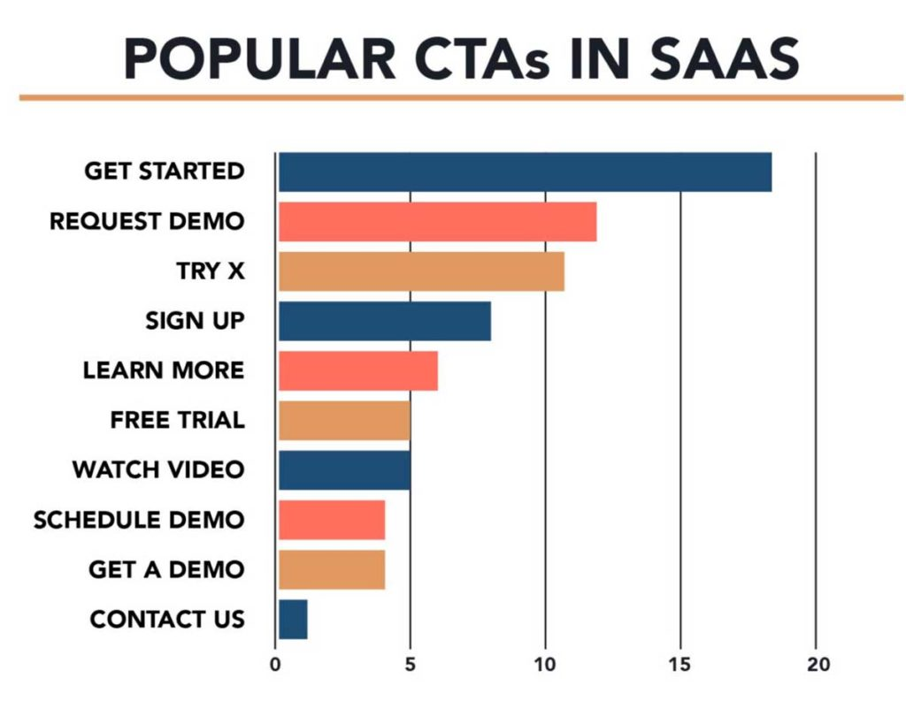 Самые популярные CTA в SaaS