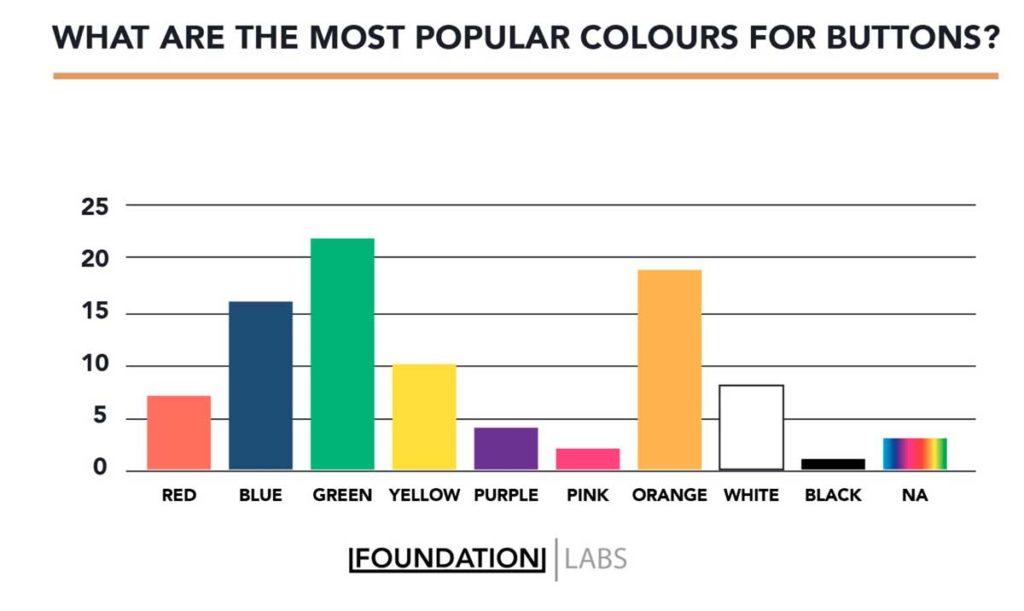 Самые популярные цвета для кнопок CTA