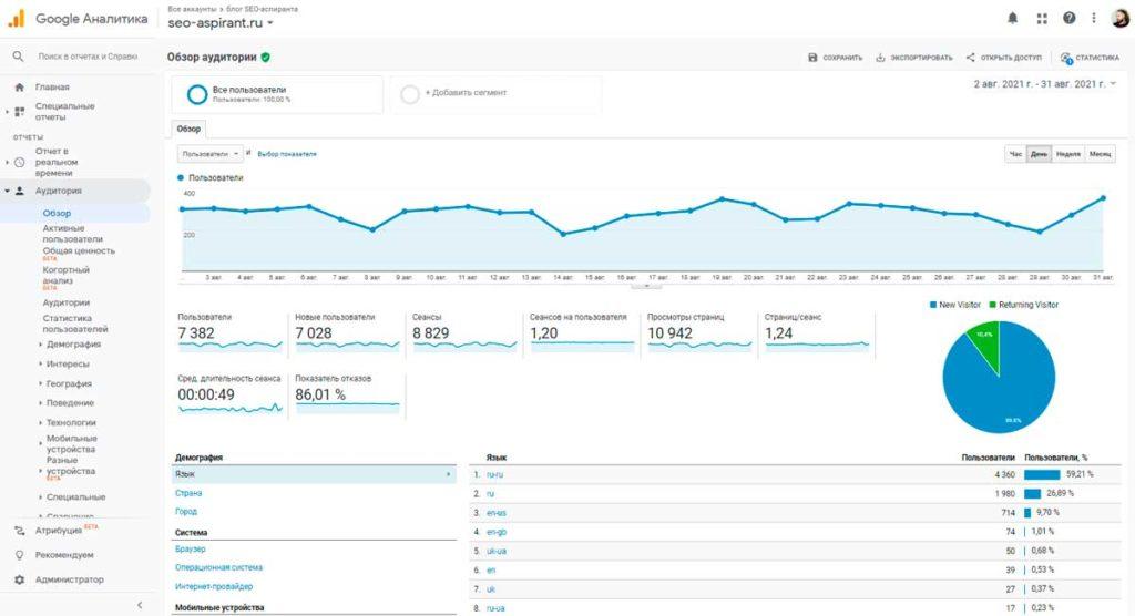Пример использования Google Analytics (hard skills)