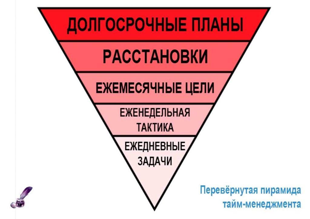 Перевёрнутая пирамида тайм-менеджмента
