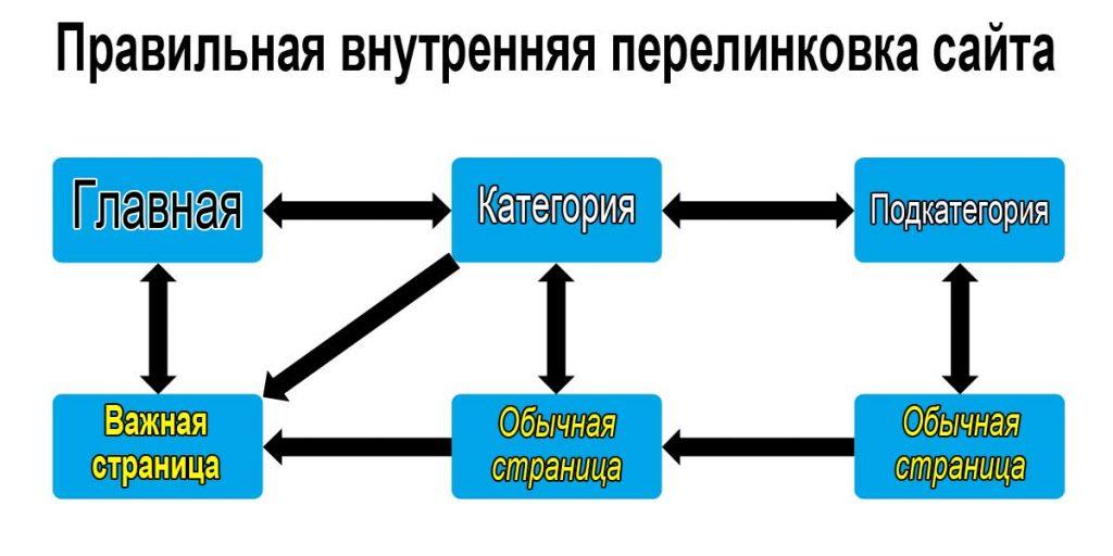 Правильная внутренняя перелинковка сайта (пример)