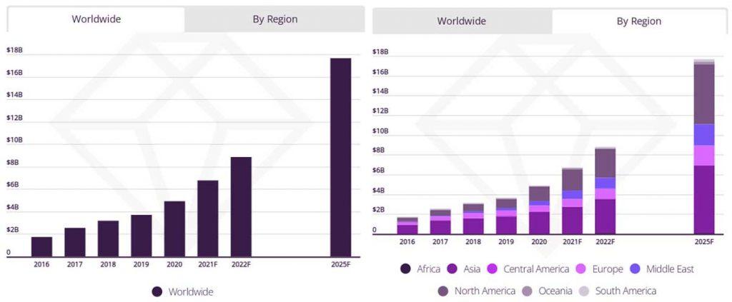 Расходы потребителей на мобильные приложения социальных сетей