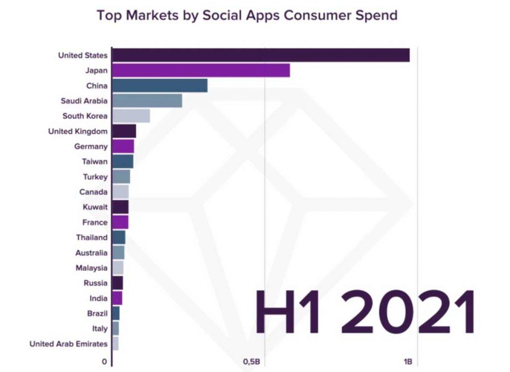 Топовые гео по расходам пользователей на социальные приложения